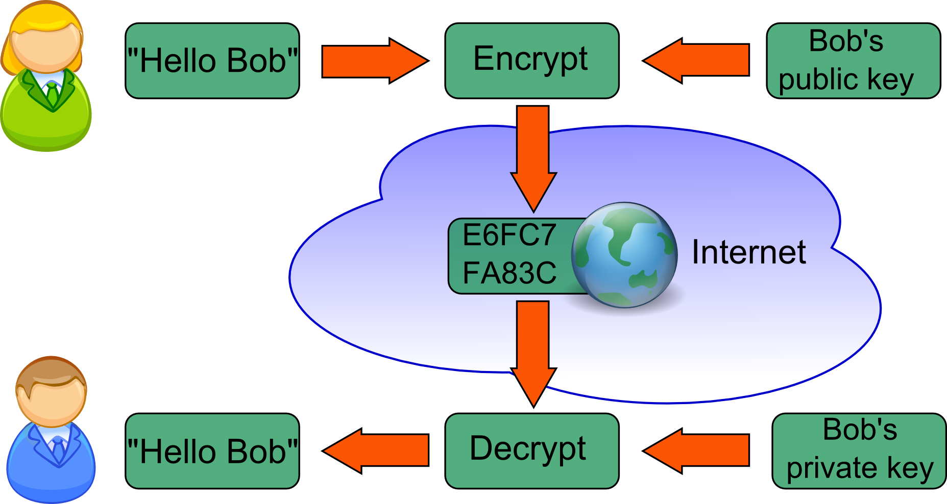 efficient method for re encryption in unreliable The transmission control protocol delayed transmissions are used to make more efficient use of network bandwidth by if the receiver can re-order.