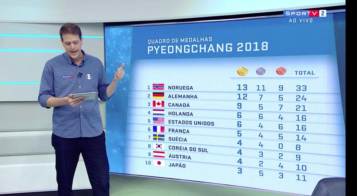 Noruega tá voando! Olha aí o quadro de medalhas com o @fredringsportv! 🥇🥈🥉  #oInvernoÉNosso     #OlimpiadaDeInverno