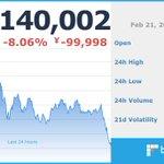 Image for the Tweet beginning: 現在のビットコイン価格は 1,140,002 円です。 ※仮想通貨の相場は大きく変動する場合がございます。余裕をもったお取引をお勧めします。