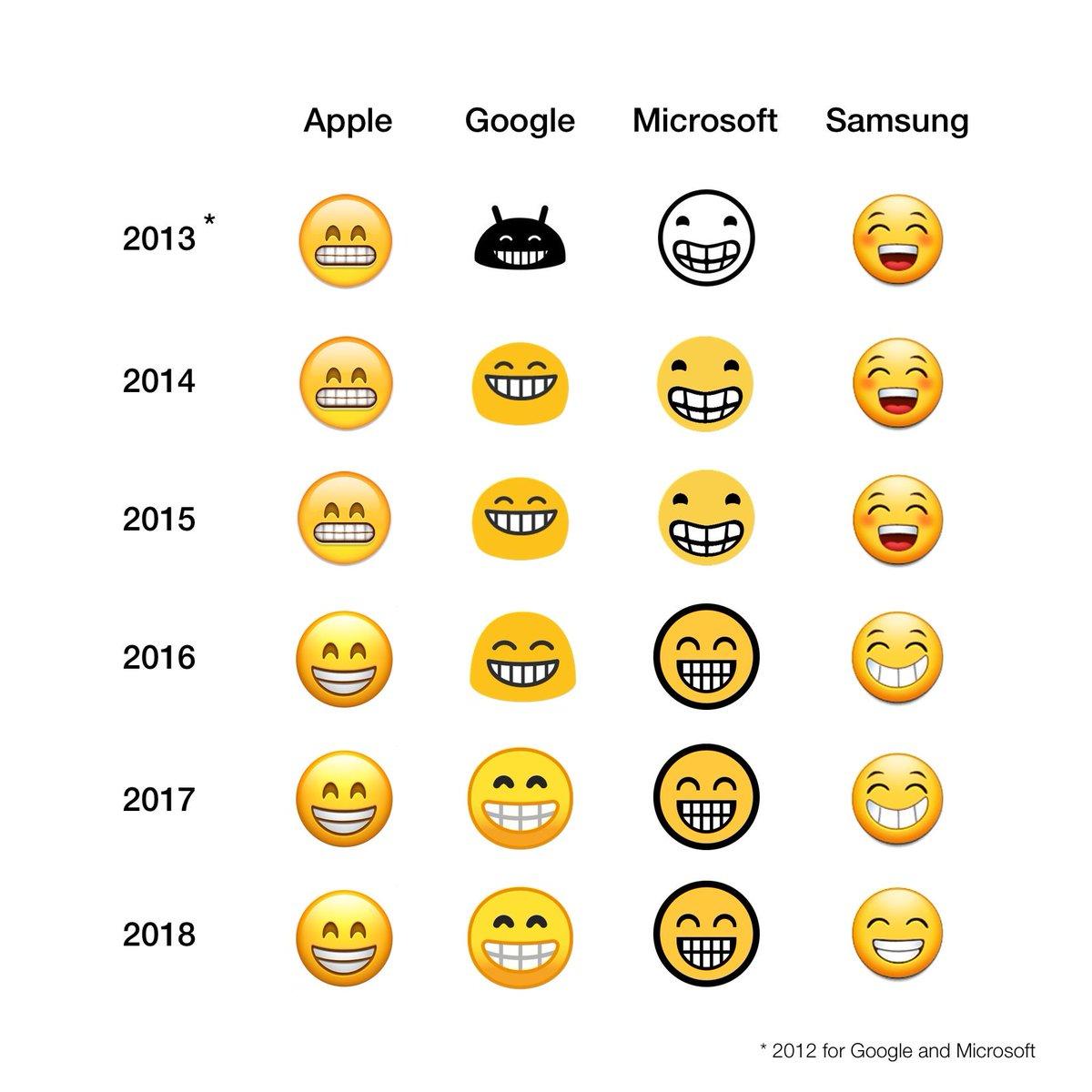 Emojipedia on twitter each year emojis get more similar emojipedia on twitter each year emojis get more similar httpst937x5uyr8w biocorpaavc Image collections