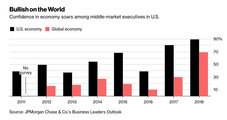 Hasil gambar untuk U.S. Companies Growing Increasingly Upbeat About World Economy