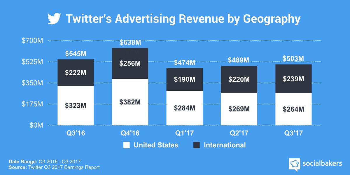 Más de la mitad de los ingresos de @Twitter provienen de los Estados Unidos. #ElSaborDigital vía @socialbakers https://t.co/I9n1T9j0z2