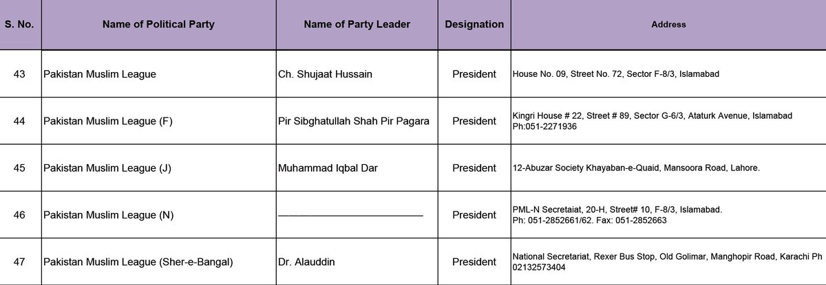 Current status of the list of political...