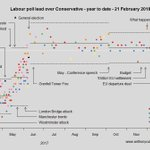 UK polling summary - 21 Feb 2018 - NEW POLL from @ICMResearch - now even more confident there has been a swing from #LabourParty to #ConservativeParty - Over Christmas or just recently? Or just a post-#GE2017 drift? Not clear - #UKpolitics #Polling #polls #Newsnight