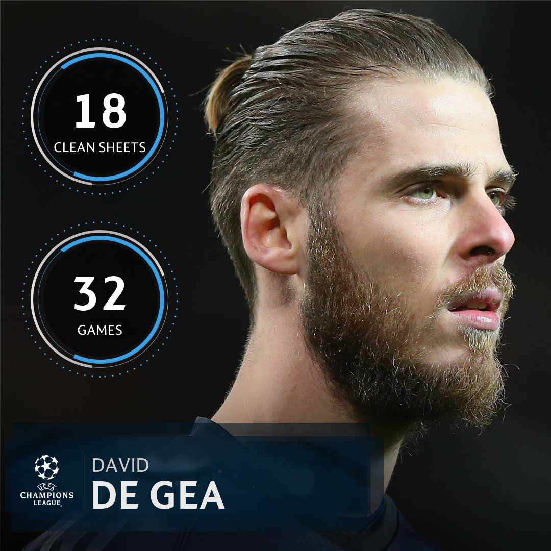 David de Gea in 2017/18 for Manchester United = 💪  Who's your No1 in the #UCL? 🙌