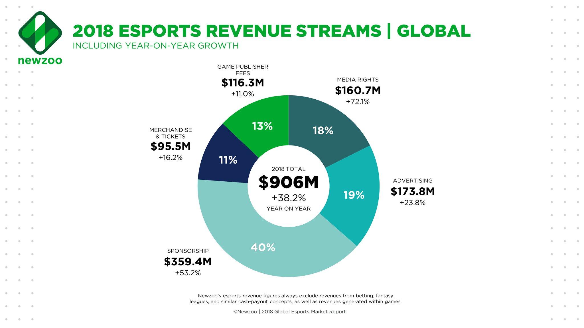 Negocio eSports 2018