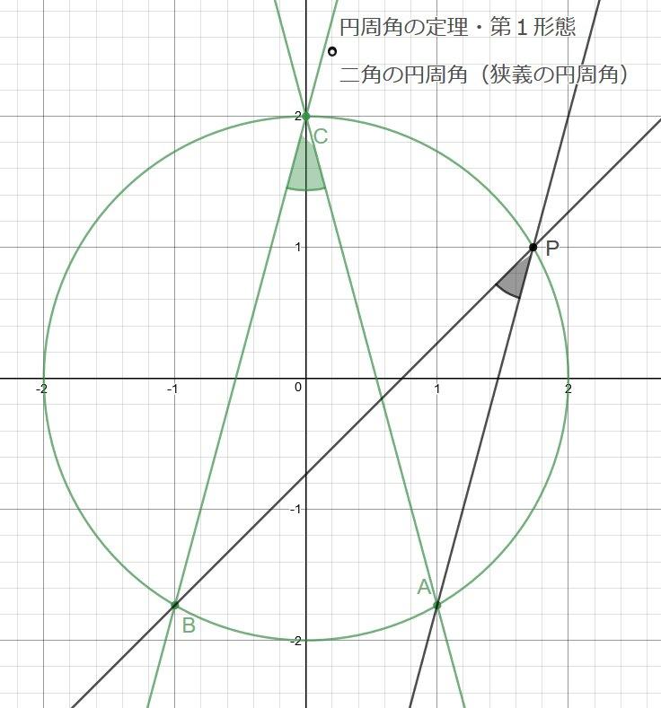 円周角を二周させてみた
