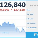 Image for the Tweet beginning: 現在のビットコイン価格は 1,126,840 円です。 ※仮想通貨の相場は大きく変動する場合がございます。余裕をもったお取引をお勧めします。