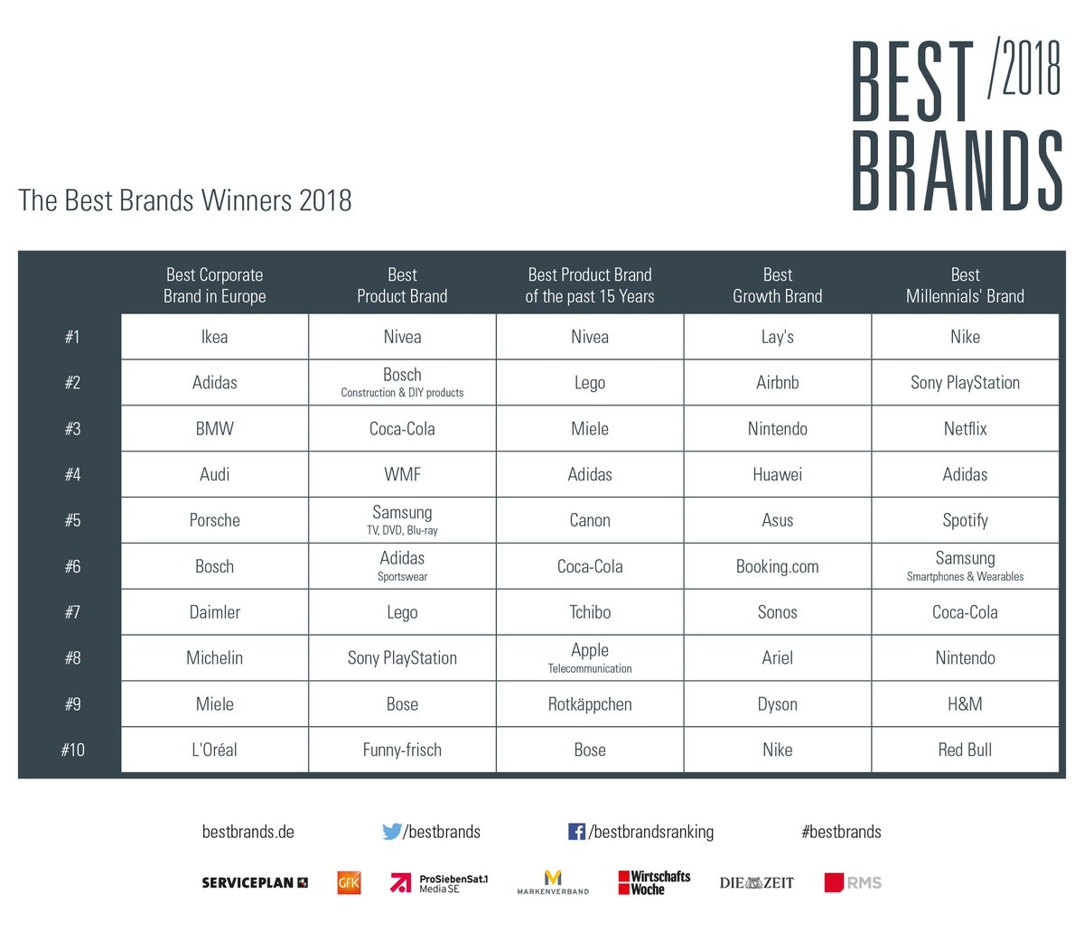Best Brands on Twitter: