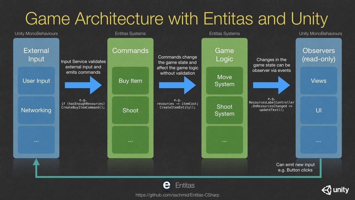 Entitas C# on Twitter: