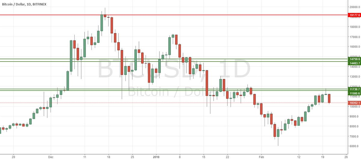 BTCUSD Short by trader magbrr  published...