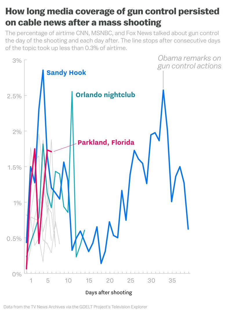 The data hints the Florida school shooting survivors are successfully keeping our attention on gun control. https://t.co/uvuss1jS7S