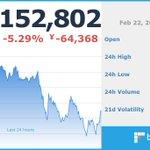 Image for the Tweet beginning: 現在のビットコイン価格は 1,152,802 円です。  ※仮想通貨の相場は大きく変動する場合がございます。余裕をもったお取引をお勧めします。