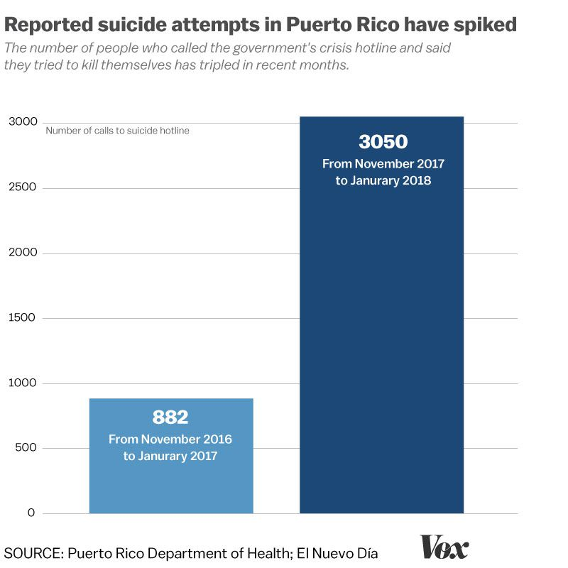 From November 2017 through January 2018, a crisis hotline run by Puerto Rico's Department of Health received 3,050 calls from people who said they had attempted suicide.   That's an astounding 246% increase compared to the same time last year. https://t.co/9v9RRnA1rA