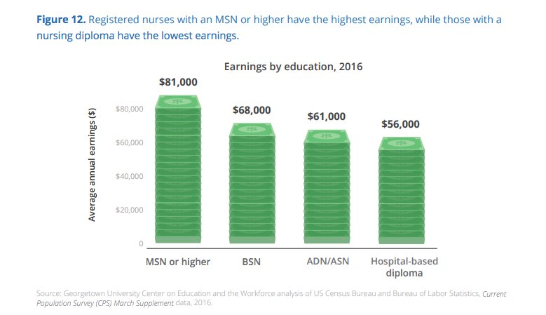 test Twitter Media - Registered nurses with an MSN degree or higher have the highest earnings. See more. https://t.co/YlPaSMnIBQ https://t.co/ESK9jJhccR