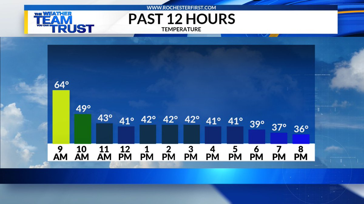 Remember this morning when it was in the mid/upper 60s? Less than 24 hours after that reading, we'll have snow on the ground (Thursday morning).