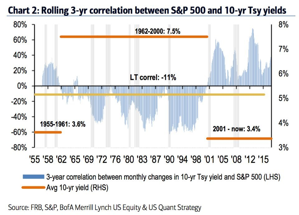 rolling correlation (3 year) between S&P 500 and 10 year treasury yields