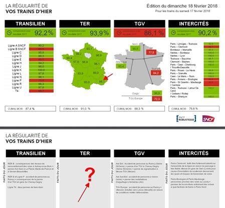 'Les stats 'cache misère' quotidiennes sur la pseudo ROBUSTESSE de la production ferroviaire de la @SNCF 'le Sud!'.  La COM' 'tout va bien Madame la Marquise !!!'  Sortir de ce cercle vicieux, afficher vraies difficultés et sa bonne volonté… pour être entendu nice #Nice06