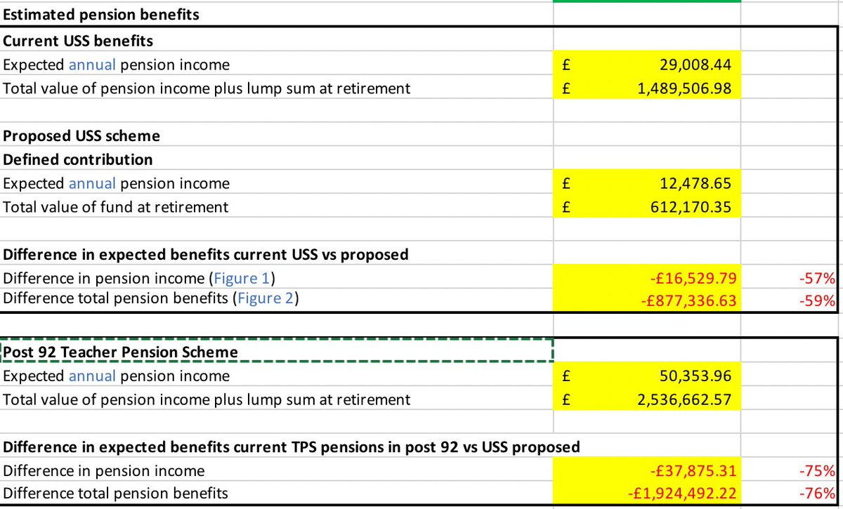 Benefits for future pensions