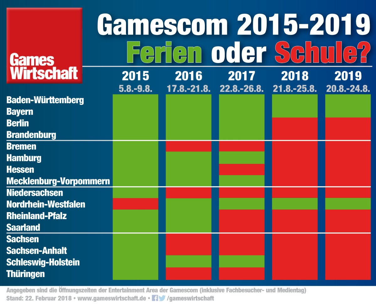 Gameswirtschaft On Twitter Steigt In Koeln Ne Spiele Schau Macht