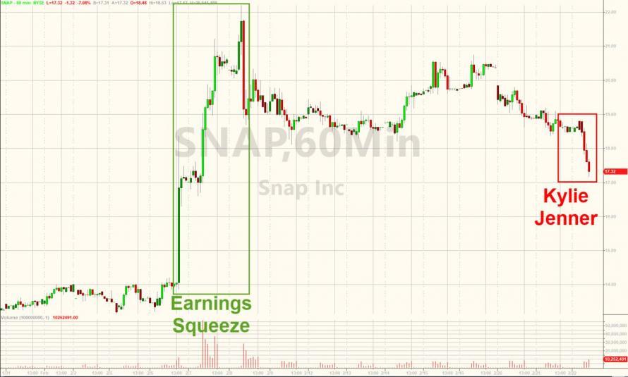 zerohedge's photo on Markets