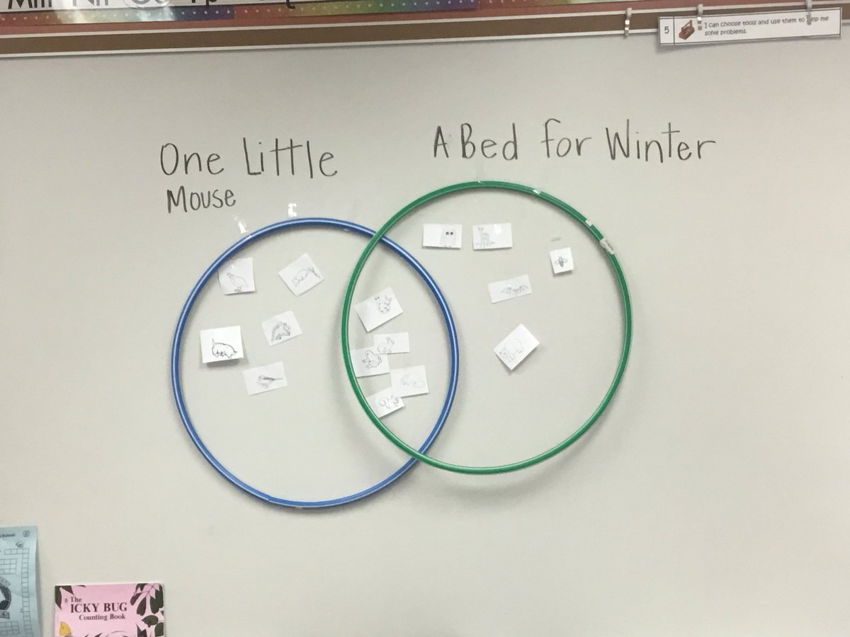 Rocio morera on twitter venn diagram to compare and contrast rocio morera on twitter venn diagram to compare and contrast characters kinderrocks pinecrestsoars ccuart Gallery