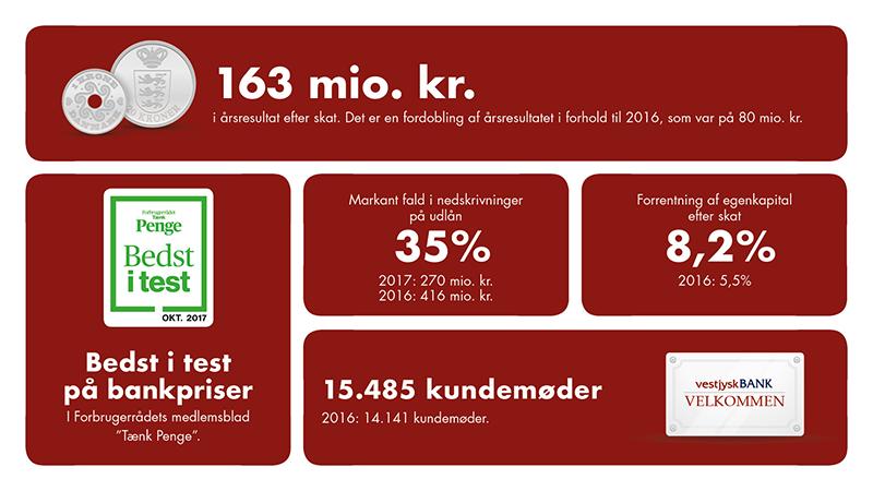 Tilfredsstillende udvikling i Vestjysk Bank i 2017 Banken realiserede i 2017 et resultat efter skat på 163 mio. kr. – en fordobling af bundlinjen i forhold til 2016.  Se mere på https://t.co/4OEqZzrsUp https://t.co/FnHKnGdlf5