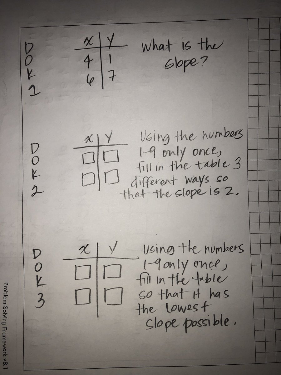 Created my own DOK problems for slope from a table today! @robertkaplinsky #TASMtalk
