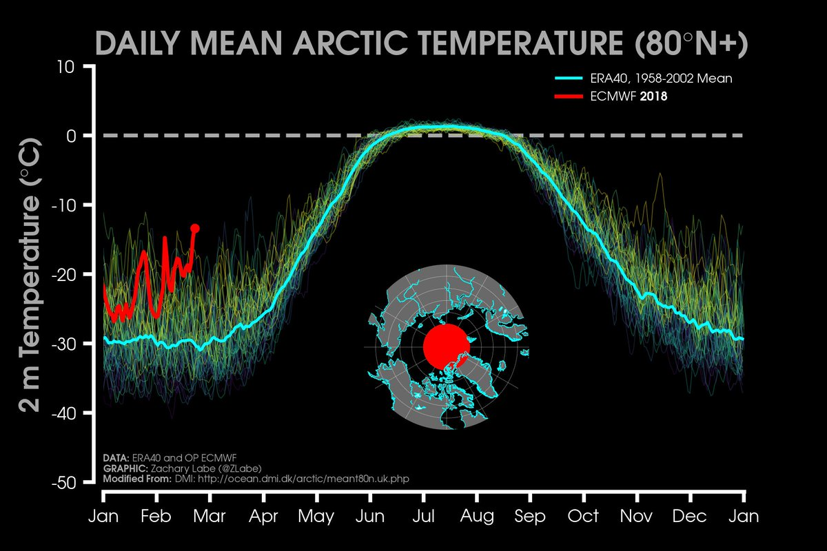 Average January temperature in the Arctic