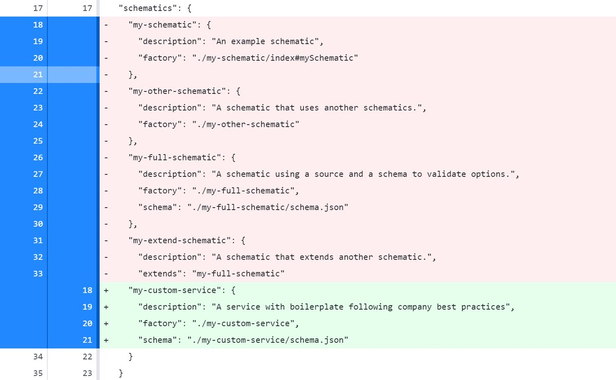 JSFeeds - How To Create Your First Custom Angular Schematics ...