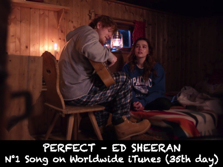 #EdSheeran tops the Worldwide iTunes Song Chart for a 35th day with his global smash hit #Perfect'!👏1⃣🌍🎵🔥👑🌟