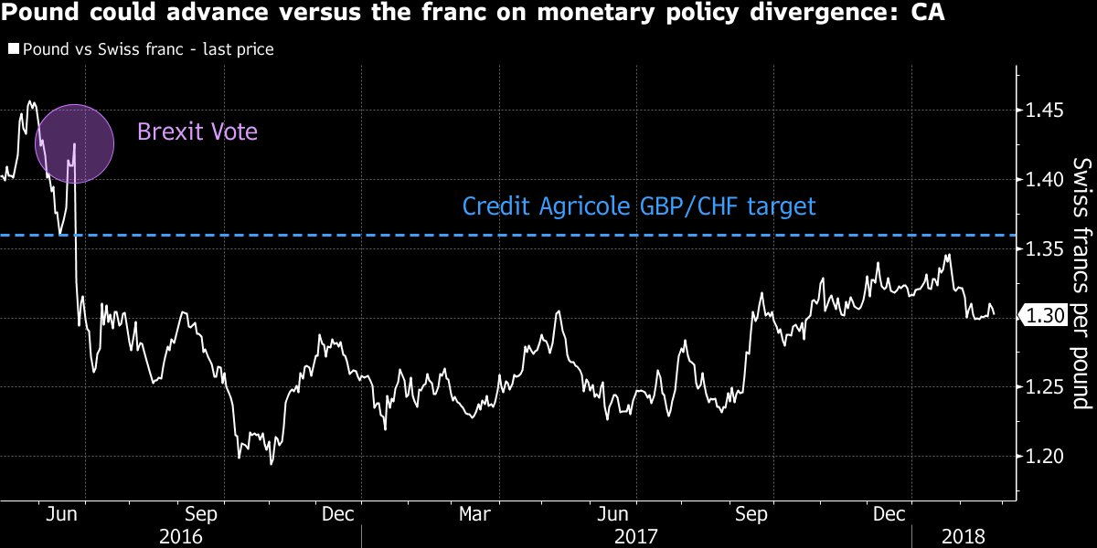 One big bank is betting the pound will rise soon https://t.co/2DYt4ToIwl