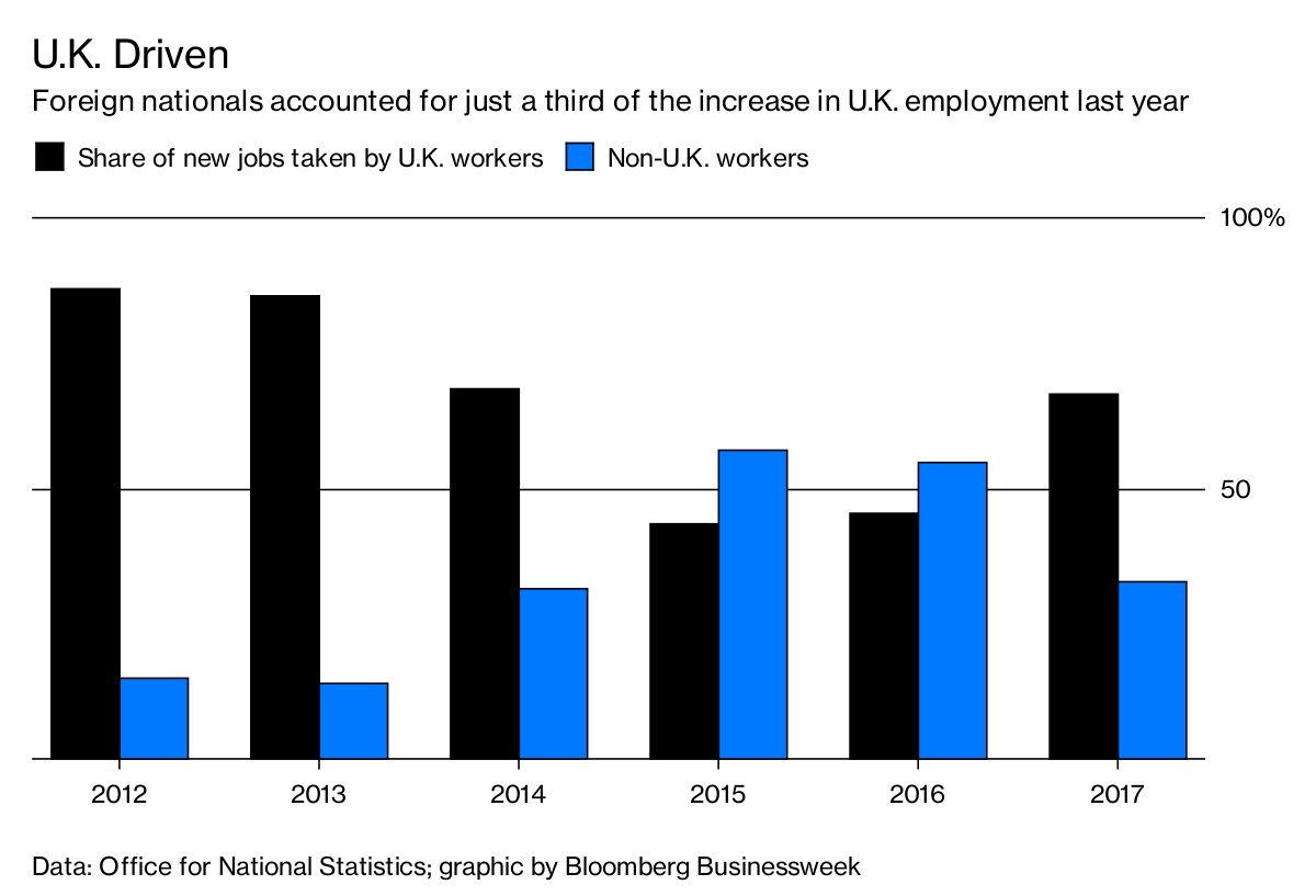 Since the Brexit vote, the share of new jobs taken by non-U.K. citizens has shrunk https://t.co/wDYAN21HLK