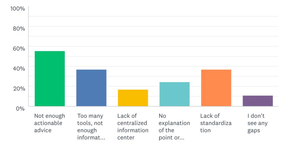 Metrics are being more widely adopted in newsrooms than before, according to our #MetricShift survey. See what else we found about analytics in newsrooms. By @jasonalcorn. https://t.co/OJuznUiQGZ