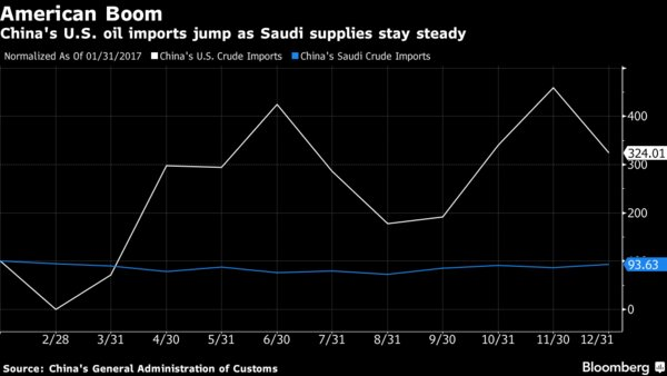 Relatively cheap U.S. #crude has increasingly been making its way to major consuming nations such as China, India and South Korea over the past year and eating into the market share of traditional suppliers like Saudi Arabia. #OOTT @BloombergSerene