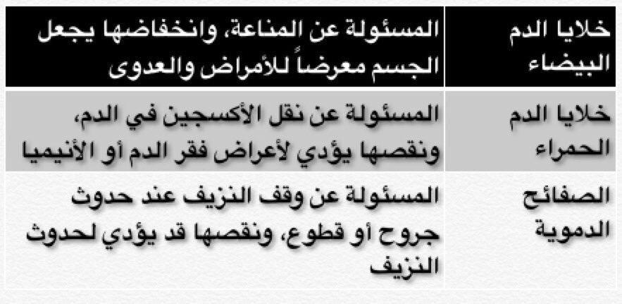د أحمد الشهري Ahmed On Twitter تكلمنا في تغريدات سابقة عن تأثير العلاج الكيماوي على النوع الأول من مكونات خلايا الدم والتي ينتجها نخاع العظم خلايا الدم البيضاء