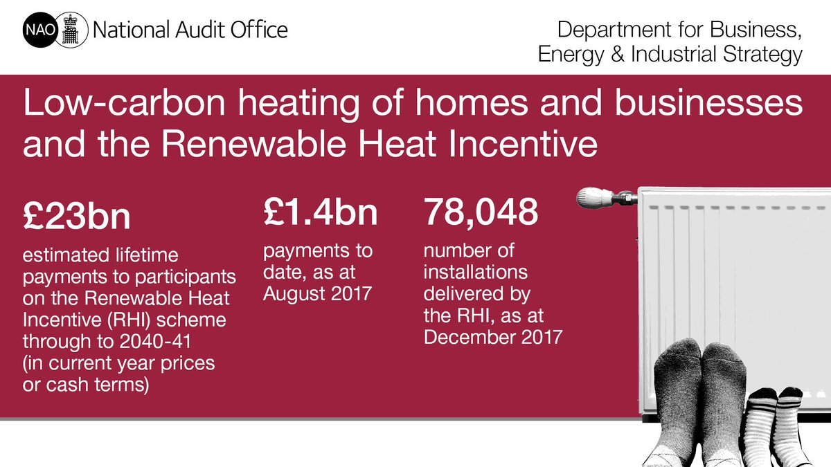 Our latest report assesses the value for money of the Renewable Heat Incentive, a £23 billion government scheme which encourages homes and businesses to switch to renewable and low-carbon heating systems in Great Britain: https://t.co/wDRj2O9edc #RHI #NAOreport