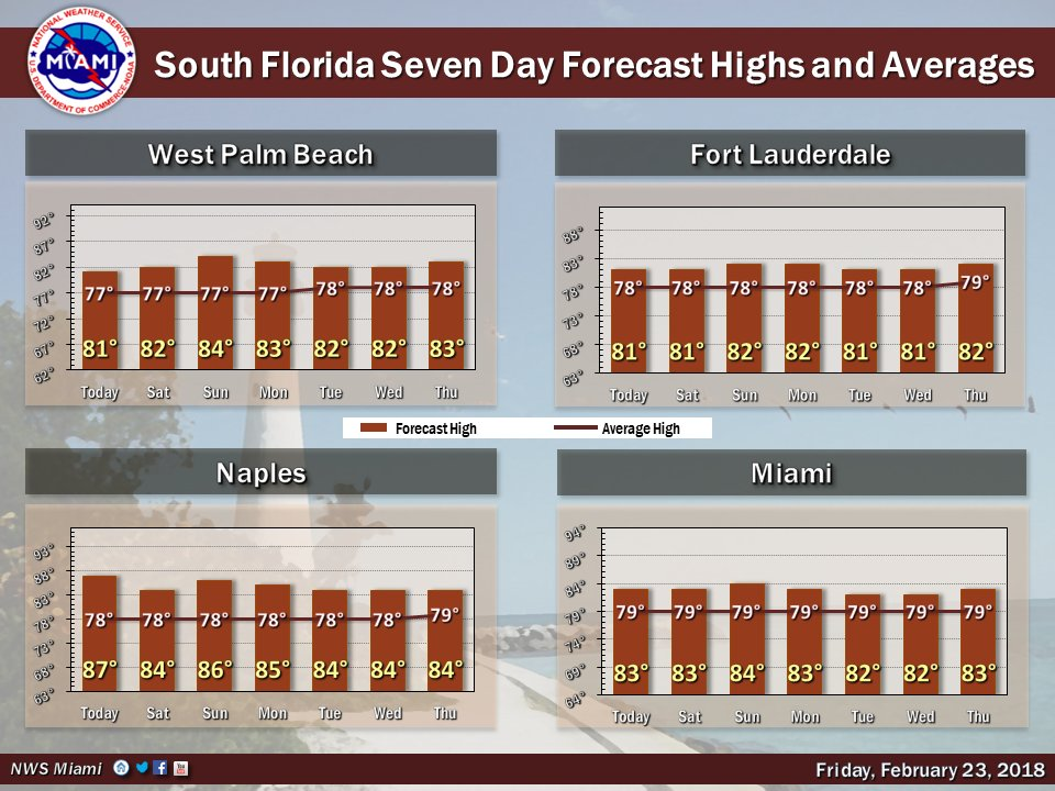 As depicted in the following graphic, maximum temperatures are forecast several degrees above seasonal norms for the next 7 days. #FLwx