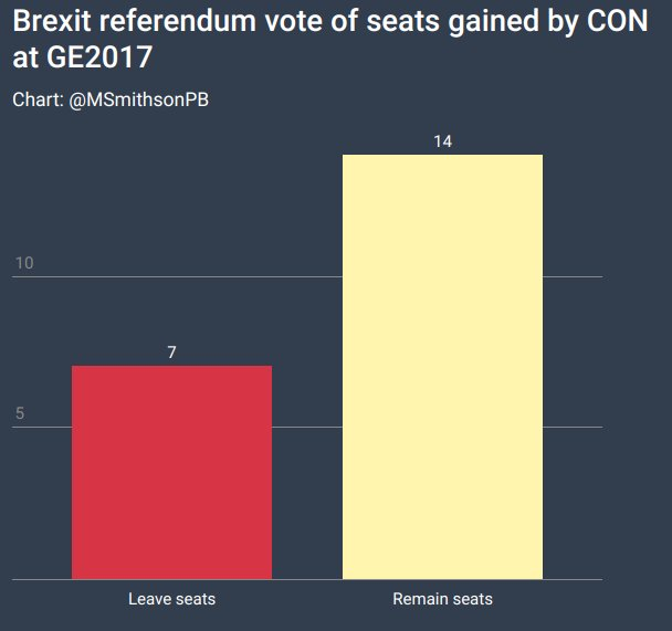 CON gains at GE2017 by Brexit referendum...