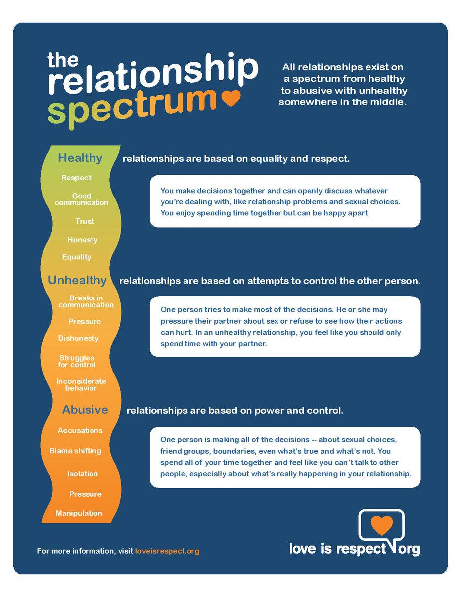 basics for a healthy relationship
