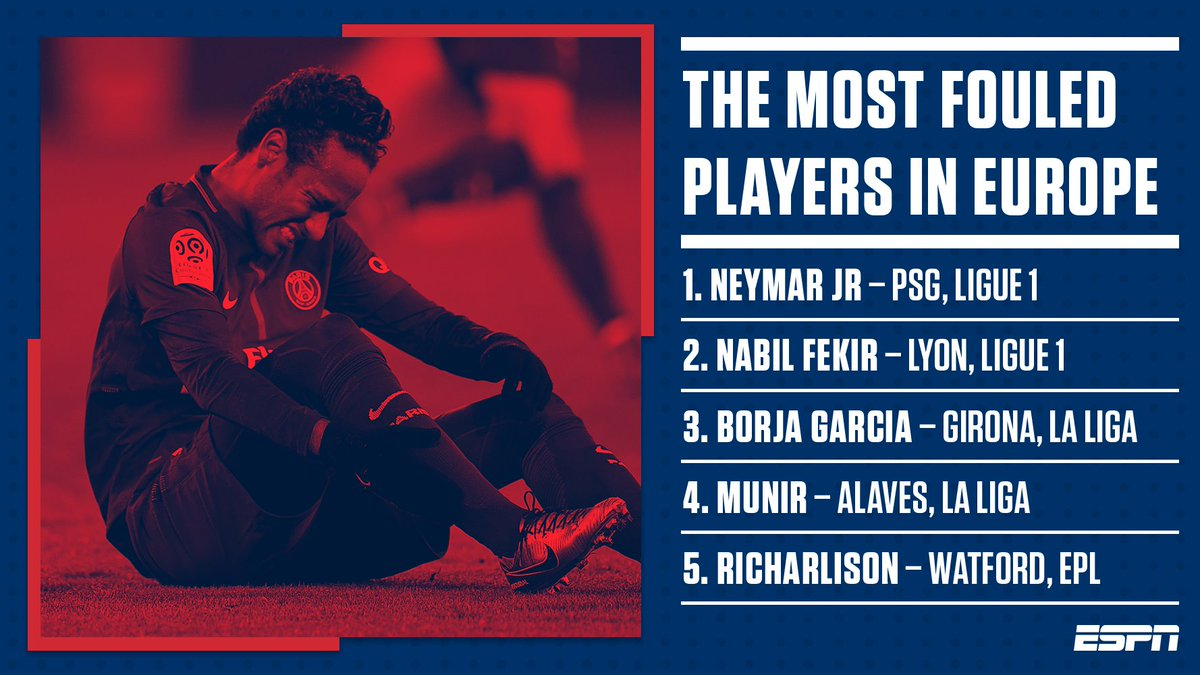 Neymar is the most fouled player in Europe this season, but who else joins him in the top 10? es.pn/2CEo4jv