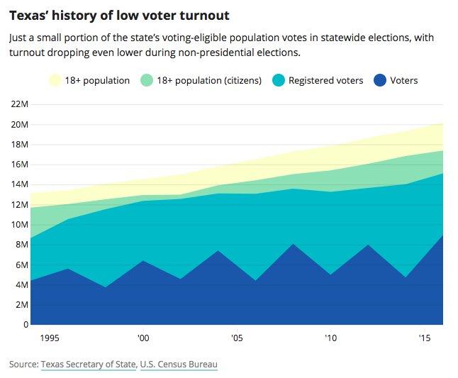 Texas' shitty voter turnout in one helpful viz #txlege #tx2018 https://t.co/gsc6Kt7k1O