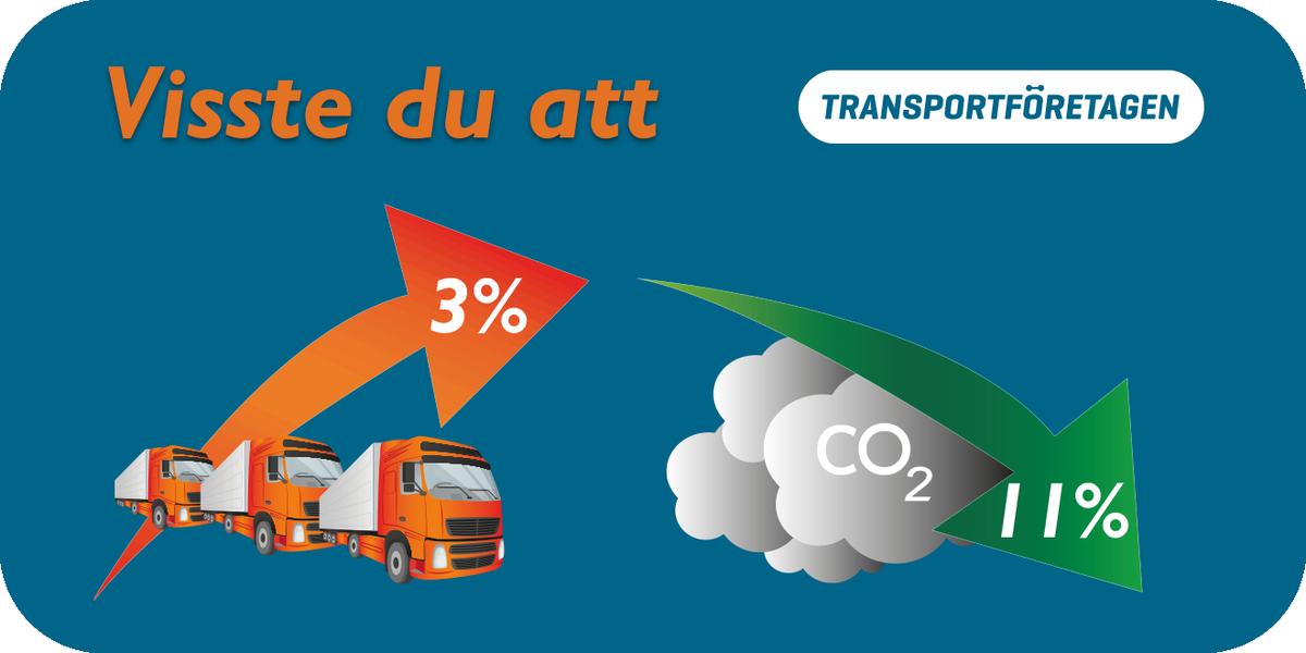 Visste du att koldioxidutsläppen från lastbilar minskade med 11% under 2017 trots att att lastbilstrafiken ökade med 3% ? #transportfakta #transportsmart