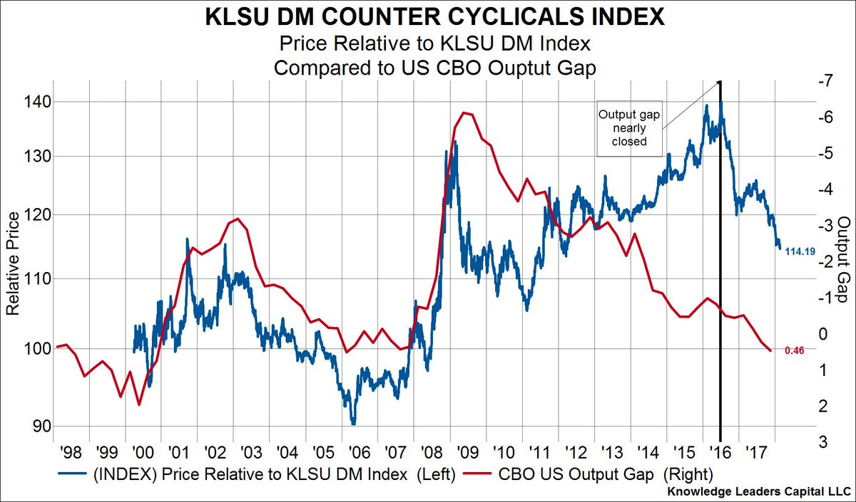 Counter Cyclical Stocks Are Making New Relative Lows, Right on Cue https://t.co/S76b33homk by @KLCapital