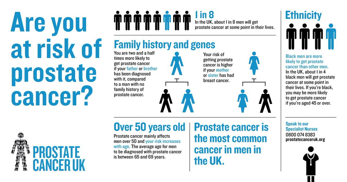 An Infographic Of Mens Prostate Cancer Risk Factors