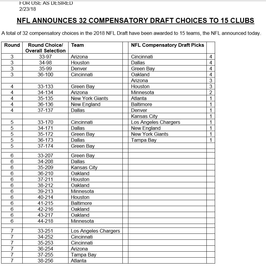 32 compensatory choices in the 2018 @NFL...