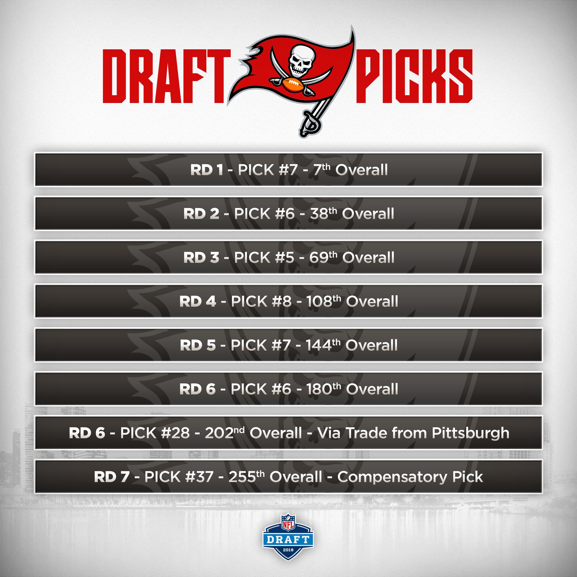 ��The Bucs receive a 7th round compensatory pick, this is what we're currently working with! �� https://t.co/ljVUkZJd4Z