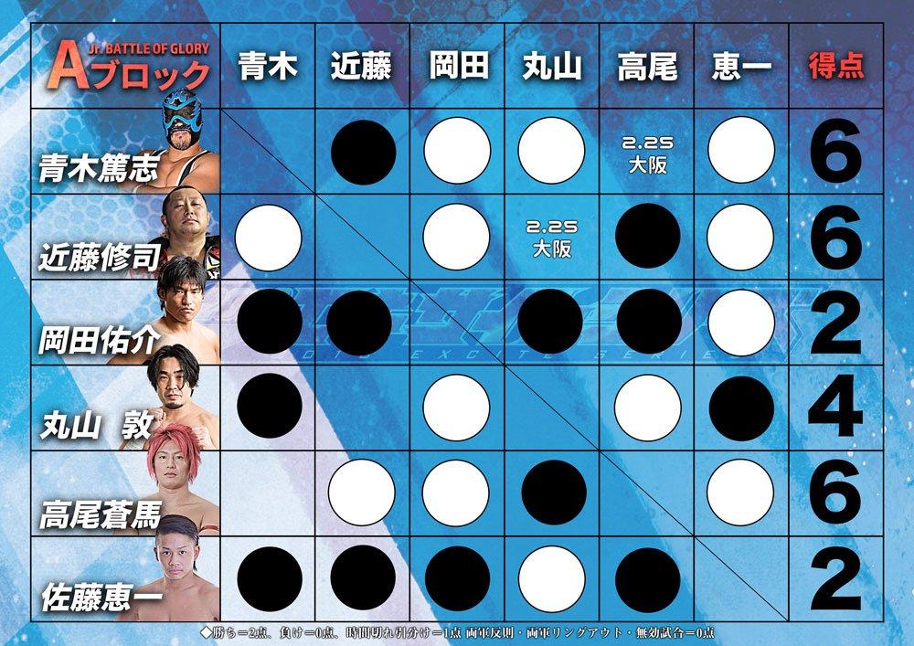 """AJPW: Resultados """"Jr. Battle of Glory"""" Días 7 y 8 5"""