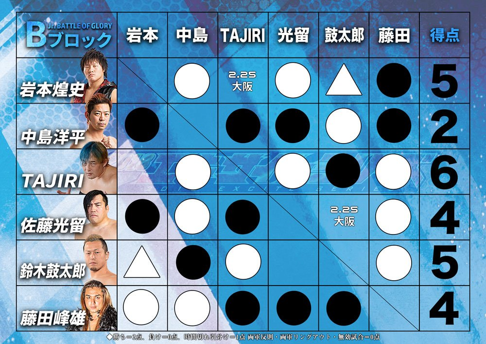 """AJPW: Resultados """"Jr. Battle of Glory"""" Días 7 y 8 6"""