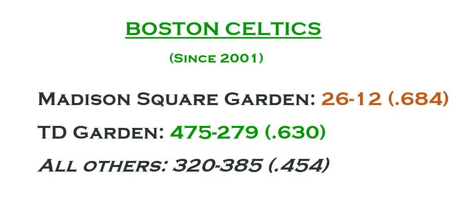 In 18 hours, the Celtics return to their home away from home.  Since 2001, they have a better record at Madison Square Garden, than they do at TD Garden.  Boston's 26 MSG wins easily the most in the @NBA in that span. (Brooklyn 21, Miami 20).